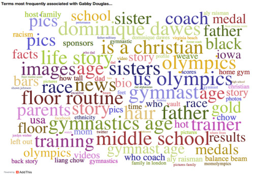 Turns out, women were the trending topic of this year's Olympic games. Woot! Go ladies! Side note: Gabby Douglas saw the largest percentage increase in social media mentions during the Games. This word cloud from AddThis shows her hair was discussed about as frequently as her sport. (?!)