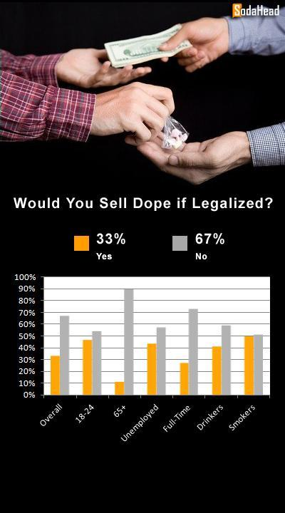 "A Third of People Would Sell Dope If It Was Legal ""Deliver Us From Evil"" director Matthew Cooke just released his latest documentary, ""How to Make Money Selling Drugs."" The documentary follows drug dealers, celebrities, and law enforcement to get a better understanding of the $400 billion drug industry — specifically, how and why people get involved in the industry, despite heavy penalties. But we wanted to know how much of the public would sell drugs if they were legal."