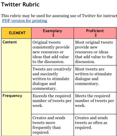 world-shaker:  Free Twitter Rubric from the University of Wisconsin downloadable PDF version here  Amazing!