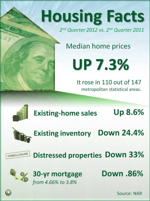 Housing Market Year-Over-Year  Housing Facts - 2nd Quarter 2012 vs 2nd Quarter 2011 - Looking at some of the numbers and figures for the Housing Market over the past year. Some interesting numbers, don't you think?  Source: KCM Blog