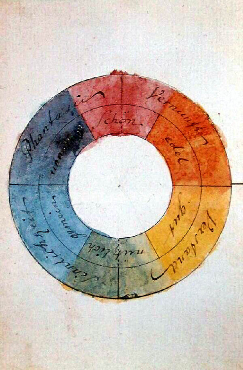Color wheel designed by Goethe in 1809, visualizing his seminal Theory of Colours