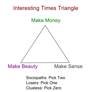 (via The Interesting Times Triangle)