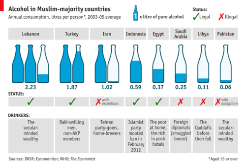 NOBODY knows exactly when Islamic scholars decided that booze was sinful. In the 1970s political Islam led some countries such as Iran and Pakistan to ban alcohol, although many do not and exceptions are made for non-Muslims. In some countries the punishment for Muslims caught quaffing are severe: 80 lashes in the case of Iran. Things may get more arid yet as Islamist parties from Indonesia to Tunisia moot restrictions on alcohol. The number of drinkers varies by country, but some put the total at 5% of those identifying themselves as Muslim. Drinking may even be on the rise. Between 2001 and 2011 sales of alcohol in the Middle East, where Muslims dominate, grew by 72%, against a global average of 30%. That rise is unlikely to be accounted for by non-Muslims and foreigners alone. The black market for spirits flourishes in Libya, while Iranians are adept at producing home brew. Could Islam become more tolerant of drinking? A handful of scholars permit alcohol as long as it is not made from grapes and dates, because these are specifically mentioned in the Koran.