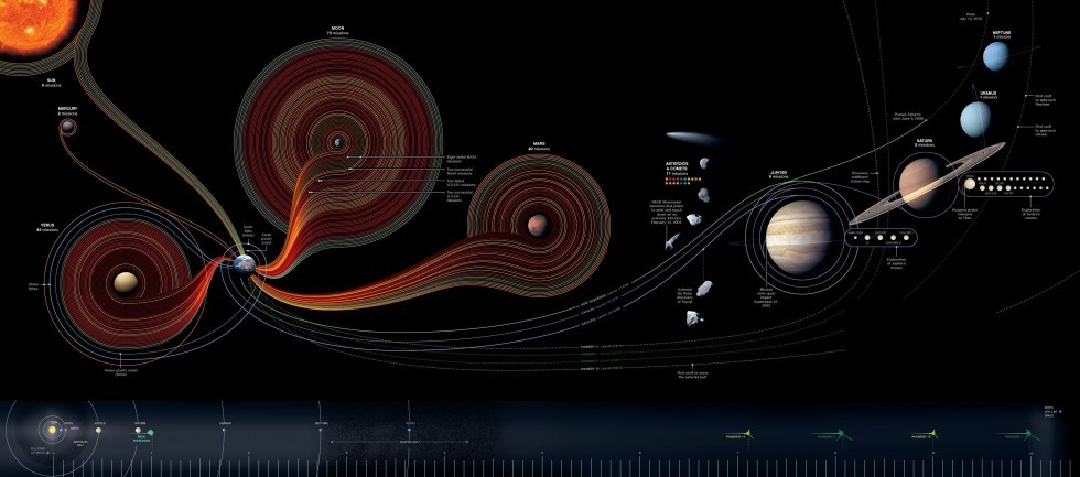 """50 Years of Space Exploration"" A huge infograph that show the last 50 years of space exploration. This incredible infographic was created by Sean McNaughton and Samuel Velasco for National Geographic. ____________________ Appropriately, Voyager I is the furthest man-made object out, just roaming around in space, at 10 Billion miles away. #MindBlown"