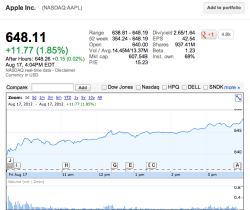 (via Apple closes at new high of $648 on rumors of iPad mini, Apple TV)