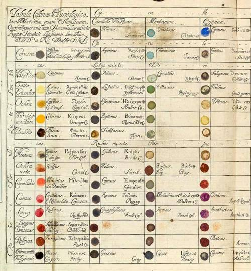explore-blog:  Table of Physiological Colors Both Mixt and Simple by Richard Waller, 1686 – a predecessor to Goethe's famous color wheel from Theory of Colours. Waller's table provided a cross-reference for colors one might find in nature. If a shade didn't match exactly, he proposed, it was a simple matter of locating where on the table's color-continuum that shade might fall.
