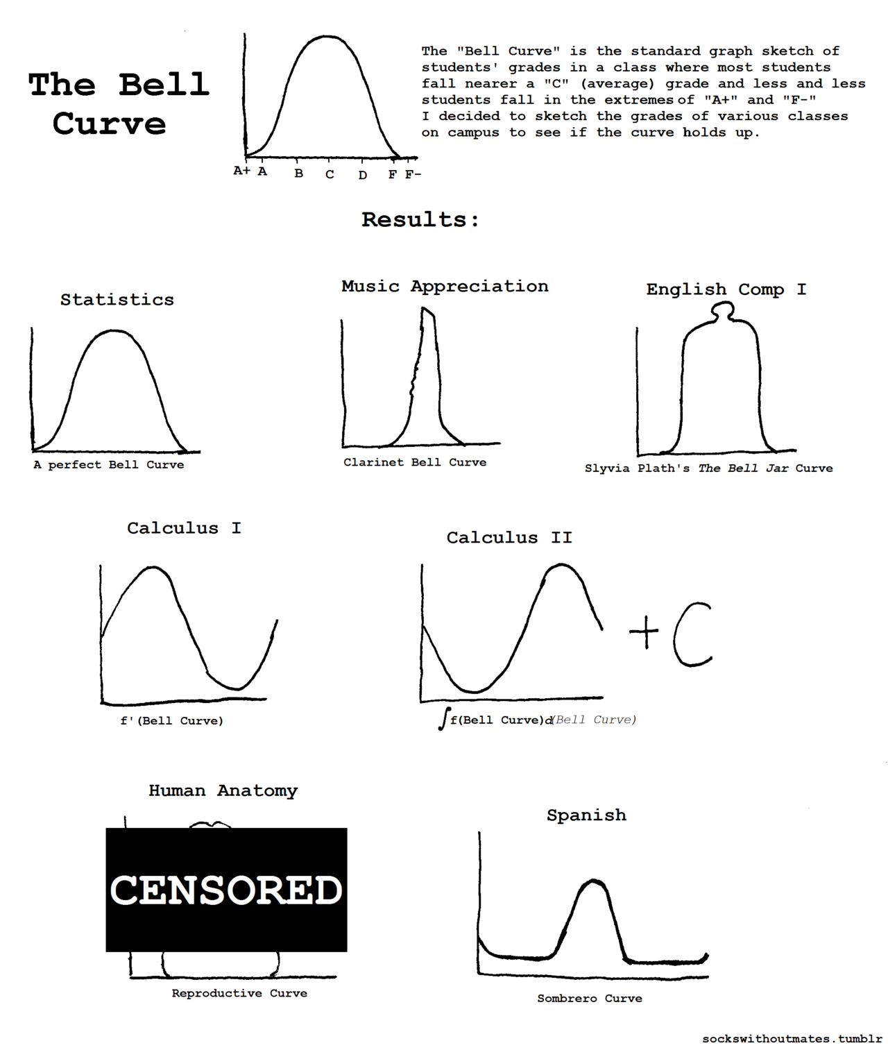 Various Bell Curves I couldn't plot the Calculus III curve because it was 3-space parametric equation. -fbatsh