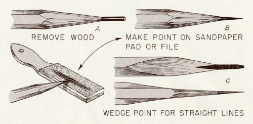 teachingliteracy:  how to sharpen a pencil.