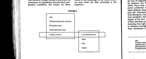 Animal Food : Life Destroyed