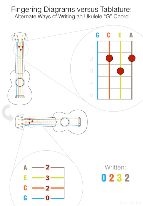 "Fingering Diagram versus Tablature Just as pictograms preceded our phonetic written language, every ukester quickly learns to read ""fingering diagrams"" before learning tabs. Fingering Diagrams are just pictures of the ukulele's fretboard, zoomed-in, showing where to place your fingers. They're awesomely intuitive! Tablature (aka ""tabs""), on the other hand, aren't immediately obvious, being a hybrid of diagram (the four lines are, in fact, your uke's four strings) plus written instructions (the column of numbers indicating the fret to press on each string). Whereas a fingering diagram shows where to place your fingers (which frets to press down) tablature tells you which frets to press. That's it — that's the difference! The ""trick"" for either method is to know the orientation: if you can locate the G string you'll be fine. For fingering diagrams hold the ukulele away from your body, but facing you — this will place the G string on your left (the A string's to your right). See top picture. Now, still holding your uke at arm's length, rotate it counter-clockwise 90° to a horizontal position — this puts the G string on the bottom. This is how the lines in tablature are drawn; ""A"" at the top, ""G"" on the bottom (see bottom picture). Now all that's left is jotting down which frets to play, so, using the simple, triangle shaped G chord as our example we'll begin with the ""G"" (bottom) string: the G string is played ""open"" (you don't press any frets at all) so we write ""0"" on the C string we press down the second fret, so we write ""2"" on the E string we press the 3rd fret, so, yup write ""3"" finally, the A string. We need to press the second fret, so, sure, write ""2"" Congrats! You can read tablature! By the way, this is how chords are written, G string to A string, so we wind up saying a G chord is: 0 - 2 - 3 - 2 Why use tabs? Well, it's a very compact way of writing lots of chords (or single notes), but more on that later."