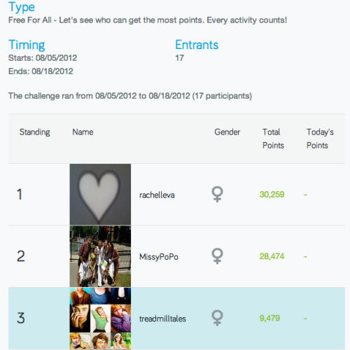 I just came in the top three for my first fitocracy challenge!