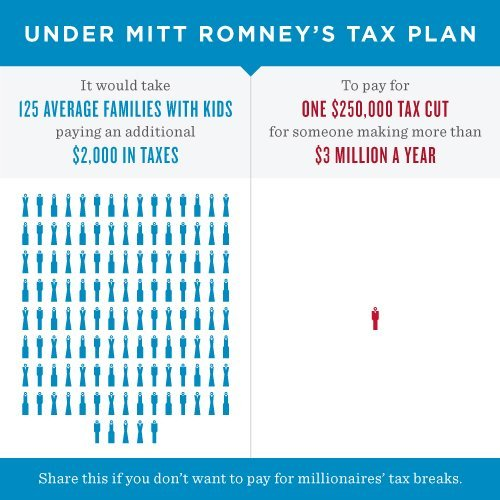 "Part 2: FACTS are like Kryptonite to Mitt Romney supporters and assorted Tea Party sheep. #tfly #teaparty #mittromney RESPONDING TO: ""thought-provoking-etc"" …well, no kidding Einstein… thanks for missing the point of the graphic (not to mention the word ""would"") ..the point is: a tax cut (or should I say, ""another tax cut"") for the rich has to be made up SOMEwhere… and guess where that somewhere ""would"" be…. jesus… Don't let your common sense and reading comprehension get in the way of your ill-informed bile."