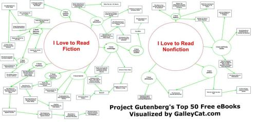 "schoollibraryjournal:  Got Jane Austen? GalleyCat has created a diagram of the ""Top 50 Free Ebooks at Project Gutenberg."" There's links to the books on the blog, and titles include everything from Beowulf to Grimm's Fairy Tales."
