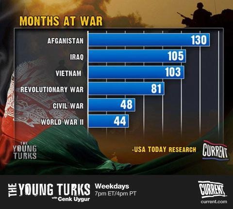 ilovecharts:  Perspective.  Wow. That is a lot of months at war.