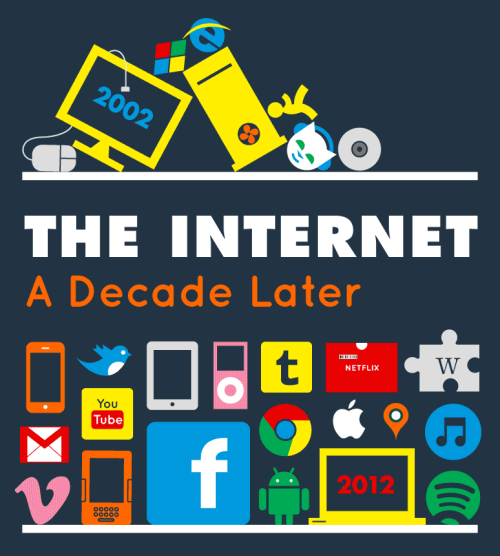 thelearningbrain:  click the link. ilovecharts:  The Internet, A Decade Later via Cameron I usually don't do these big infographics, but this is a freaking gif!   Whoa.
