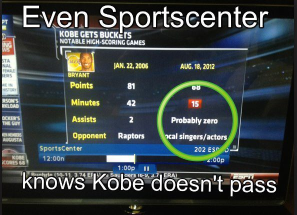 "Via ESPN: How many assists did Kobe have? ""Probably Zero"".  'Probably' is probably being very optimistic. 'Definitely' seems more reasonable.  @Suga_Shane"