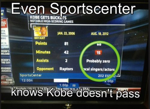"nbaoffseason:  Via ESPN: How many assists did Kobe have? ""Probably Zero"".  'Probably' is probably being very optimistic. 'Definitely' seems more reasonable.  @Suga_Shane"