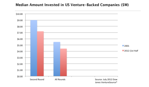 "Why venture capital no longer defines innovation, Innovation today isn't occurring only among startups. It's also happening in the funding models that help create those startups. Accelerators and crowdfunding are elbowing the ""fat boys"" of venture capital aside. via ReadWriteWeb.com"