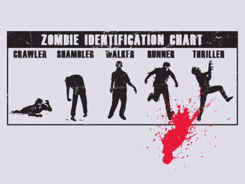 slasherfilmsanctuary:  — Zombie Identification Chart