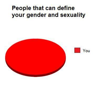 wertheyouth:  Fun with graphs (via Queer Youth Space Seattle)