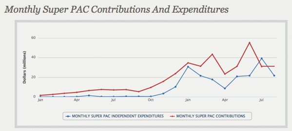 Super PAC's fundraising losing momentum, latest reports show   Closing in on the upcoming party conventions, super PACs appear to have lost some of their steam in attracting the big bucks. The big guns of political ad spending took in $30 million during July, reports filed this week with the Federal Election Commission show. That's $25 million less than the previous month. In all, super PACs have raised $343 million since Jan.1, 2011, the beginning of this campaign cycle. The top donors include names now familiar as repeat super PAC underwriters, along with a few newbies. Among the eight donors who write seven-figure checks last month are three corporate donors and one left leaning nonprofit.