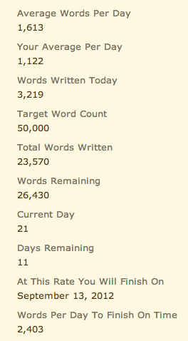 Yes. 3219 words done for the night. Whiskey definitely seems to be my most productive liquor. Although I noticed that I had a lot more dialogue than I normally do between characters. Hit a sensitive family part in the story, and I actually started to choke myself up a bit.