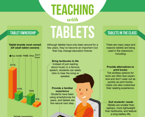 world-shaker:  [INFOGRAPHIC] Teaching with Tablets via OnlineUniversities.com
