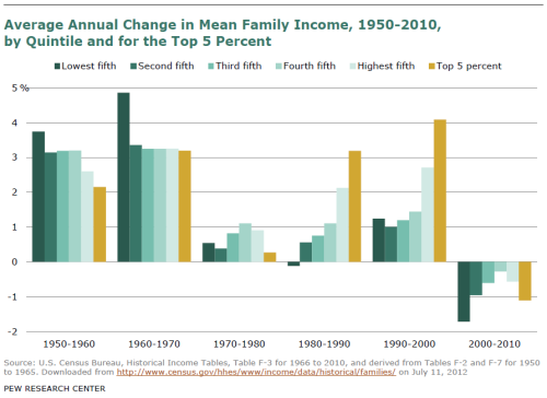60 Years of American Economic History, Told in 1 Graph