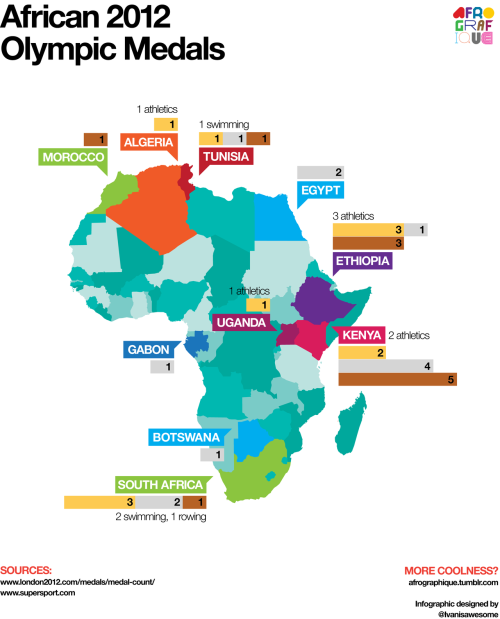 afrographique:  An infographic featuring the final African medal count from the 2012 Olympic Games.