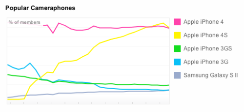 The good news: Android is finally on the verge of overtaking an iOS device on the chart. The bad news: this iOS device is four years old. It's so old, in fact, that the iPhone 3G was taken off the market by Apple a year ago. Yet there still isn't a single Android device that can pass it on this chart. Pretty pathetic.