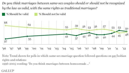 Looking at the Future of Gay Marriage With voters in Minnesota, Maine, Washington state and Maryland all weighing in on marriage equality this November, Paul Waldman at The American Prospect offers a great, concise history of the same-sex marriage debate here in the States and looks forward to a not-so-distant future in which enshrined discrimination may be a thing of the past.