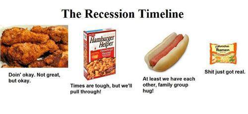 abaldwin360:  Recession timeline. I'm pretty sure we're somewhere between the hamburger helper and the hotdog stage in my household …