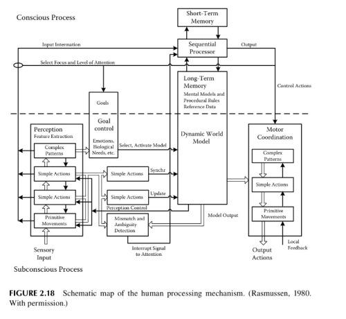 The model of the human processing mechanism by Rasmussen (1980) source: Ivergård, Toni, and Brian Hunts. Handbook of Control Room Design and Ergonomics: A Perspective for the Future (London: Taylor & Francis, 2009), 31.