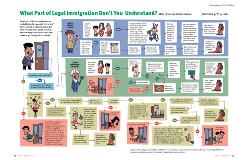 Can you get through the maze of immigration?