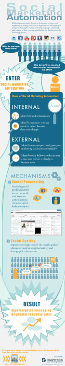 Introduction to Social Marketing Automation [Infographic]