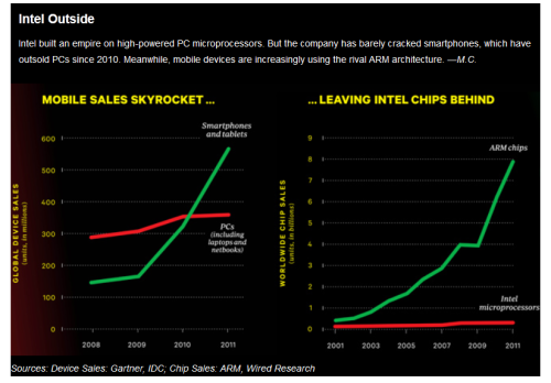 In 2011 Intel would sell almost 330 million microprocessors, nearly all of them going into traditional PCs and servers. ARM, on the other hand, would sell 7.9 billion chips, which were deployed in everything from refrigerators to cars, set-top boxes to coffeemakers. ARM chips even began infiltrating the server industry, long seen as an Intel stronghold. Wired.com - An Empire Strikes Back: Intel Muscles Into the Mobile Market