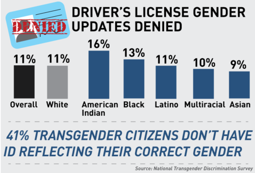 bencrowther:  How gender identity may determine the right to vote in 2012