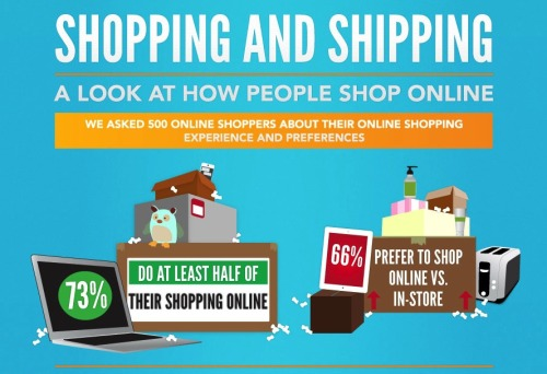 An e-commerce expose. Cool information to check out. As big box stores like Best Buy continue to strive for their former relevance and market share, this great infographic delves into consumer preference and why people choose to shop from the comfort of their own homes.  As return shipping processes improve, speeds increase, and costs of shipping drop - there will be even less of a reason to go to a store for your preferred television, fitness equipment, or clothes. One of the new paradigms that I am seeing from a study of a Honda dealership near Johnson City, Tennessee is that people are now willing to shop for cars outside of the buying radius. Shipping cars has become normal in the industry. It all goes back to the ease, convenience, and customer service that you see depicted in the statistics above.