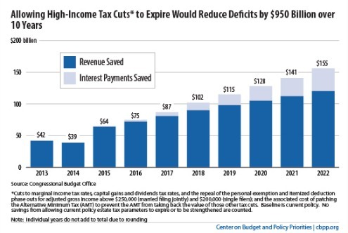 How Ending The High End Bush Tax Cuts Saves Nearly $1 Trillion