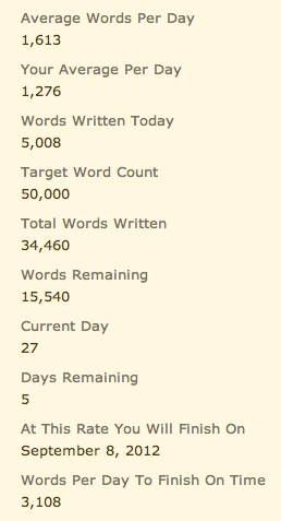 Yes. 5K words!! Although technically 800 words were from yesterday. I'm incredibly tired and my eyes feel like they are going to fall out of their sockets, so I'm off to bed. Got to get into work early tomorrow so I can function like a person at a 9:30 am meeting.