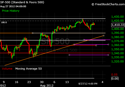 S&P 500 Levels to watch Resistance Band: 1,420-25 Support Band: 1,395-98