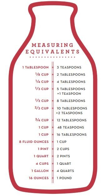 Good reference for the holiday baking season!