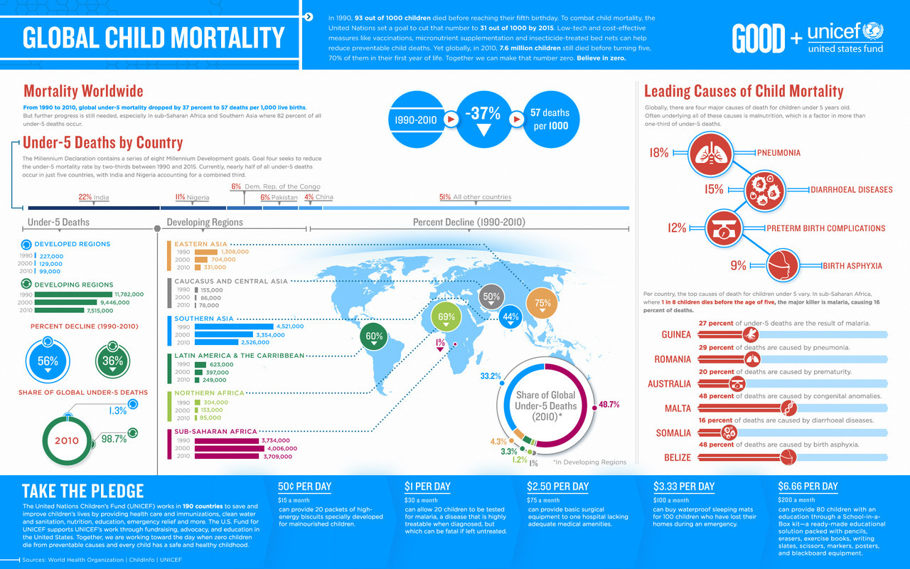 This infographic by Unicef communicates major facts around child mortality and what we can do to end it. In 2010, 7.6 Mio. children died before turning five 70% of them in their first year of life.