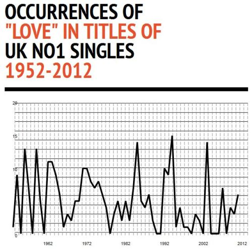 "I made this Infographic: Occurrences of ""love"" in titles of UK No1 singles 1952-2012. I don't know what it means. Can anyone tell me?"