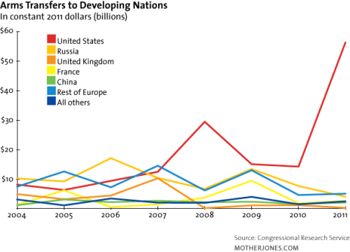 motherjones:  CHARTS: US Overseas Arms Sales More Than Tripled in 2011 Um. Dude.  Well someone had to pick up the slack from all the other arms exporters.  Really people, how are we to justify the largest military budget in the world without well armed advisories?