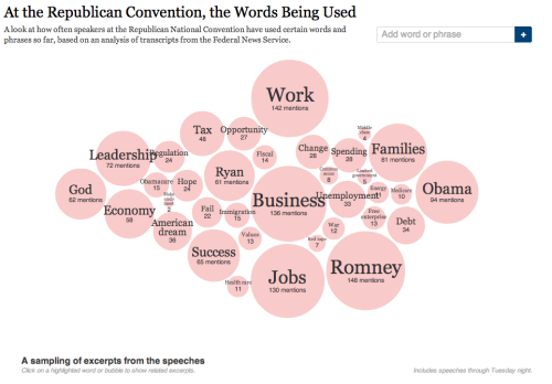 "ilovecharts:  At the Republican Convention, the Words Being Used  Word clouds 2.0. Great interactive. (Try searching for ""climate,"" and scrolling down a bit.)"