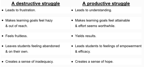 world-shaker:  How to Tell When Learning Struggles are Productive or Destructive  In their book How to Support Struggling Students, Robyn Jackson and Claire Lambert identify clues that mark the distinction between the destructive and productive struggles in learning.