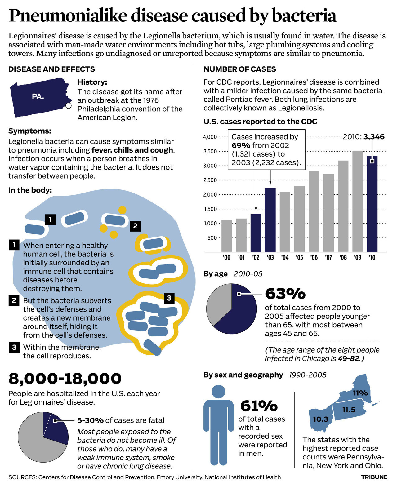 Legionnaires' disease: Infographic on the illness that hit a downtown Chicago hotel.