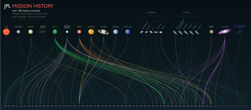 jtotheizzoe:  All of JPL's NASA missions in one infographic, dates to destinations. Launch yourself to the hi-res version here. (via JPL Mission History)