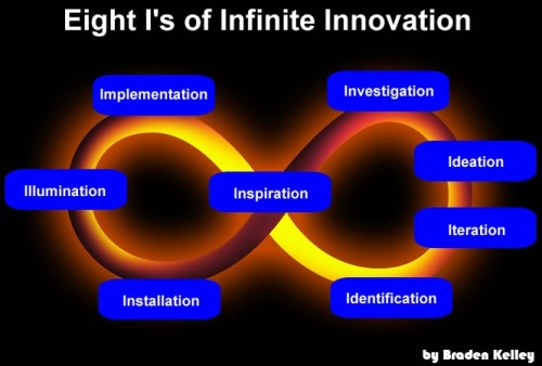 Eight I's of infinite innovation. An innovation framework designed to power a wave of new organizational transformations that are customer- instead of product-centered. It focuses the organization on delivering solutions for customers whose needs are constantly changing. Via Innovation Excellence | Evolutionary and Revolutionary Innovation.